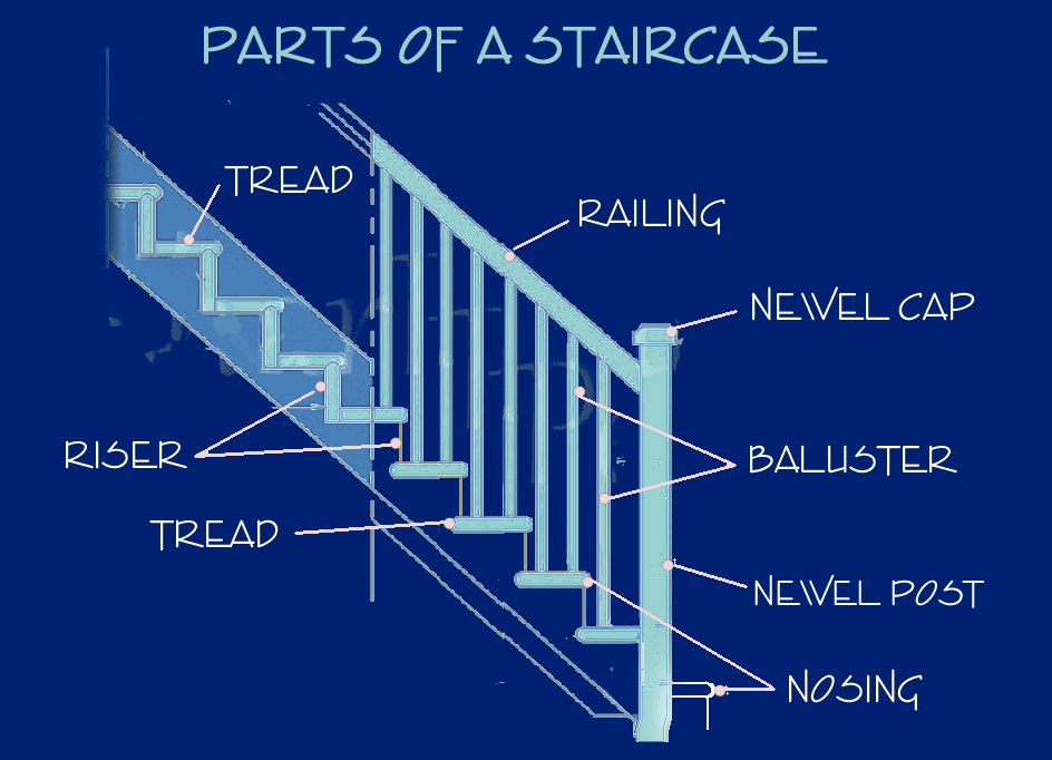 The total area required for a contemporary residential staircase is  typically going to be 100 square feet (approx.) - to determine the  exact area multiply the length times the width.