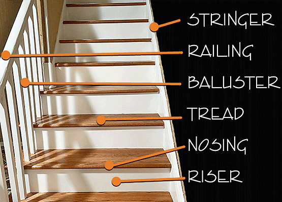 Stair risers are the vertical elements that alternate with the horizontal  treads on a staircase - and together they compose a complete step.